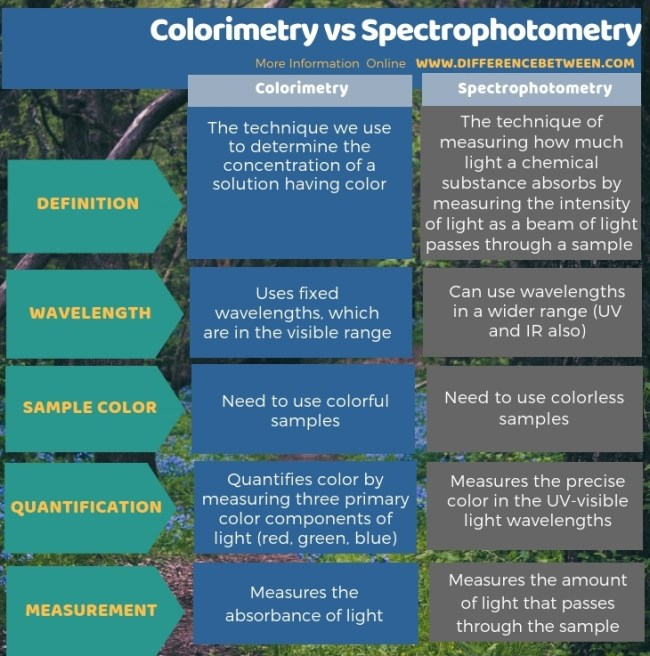 Difference Between Colorimetry and Spectrophotometry in Tabular Form