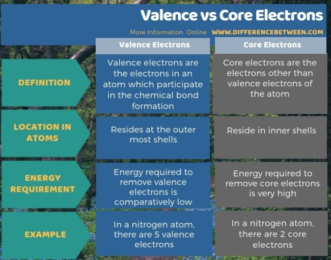 Difference Between Valence and Core Electrons in Tabular Form