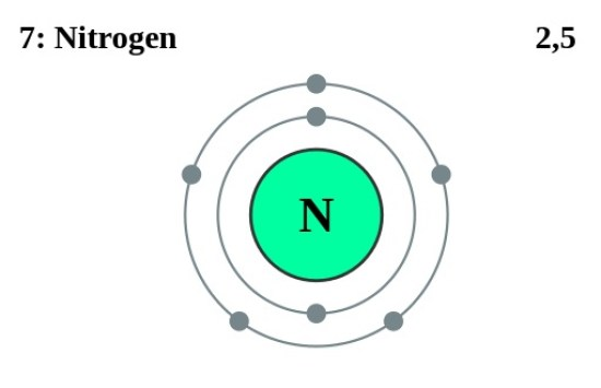 Difference Between Valence and Core Electrons