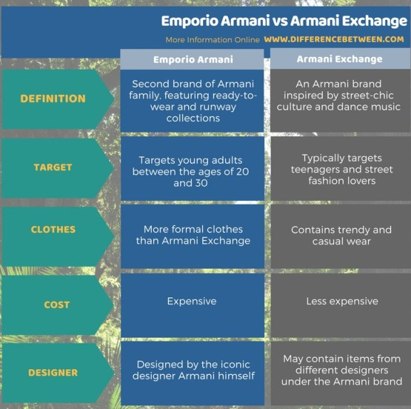 Difference Between Emporio Armani and Armani Exchange in Tabular Form