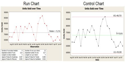 Difference Between Run Chart and Control Chart