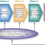 Difference Between Strategic and Financial Planning