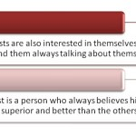 Difference Between Egoist and Egotist
