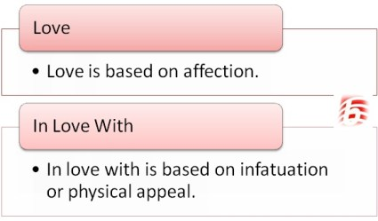 Difference Between Love and In Love With