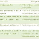 Difference Between Present Value and Future Value