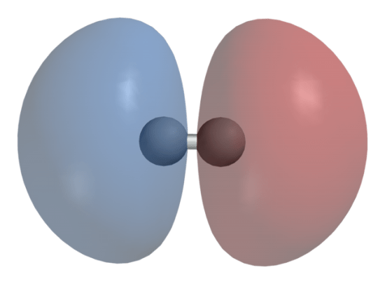 Bonding vs Antibonding Molecular Orbitals