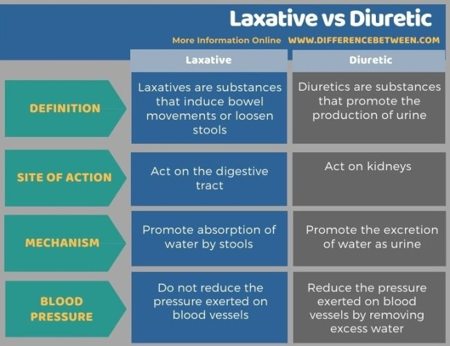 Difference Between Laxative and Diuretic - Tabular Form