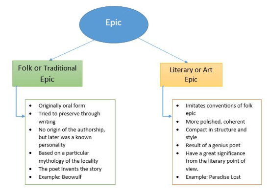 Key Difference - Ballad vs Epic