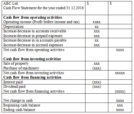 Key Difference - Balance Sheet vs Cash Flow Statement