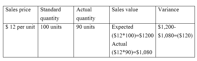 Difference Between Actual Cost and Standard Cost - 3