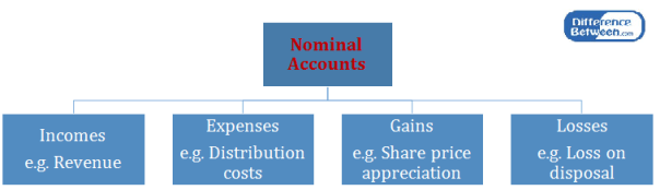 Key Difference - Nominal Account vs Real Account