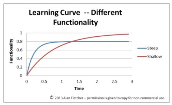 Difference Between Learning Curve and Experience Curve