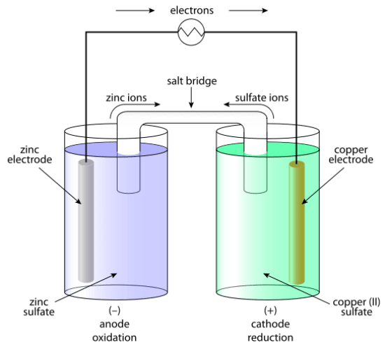 Difference Between Active and Inert Electrodes
