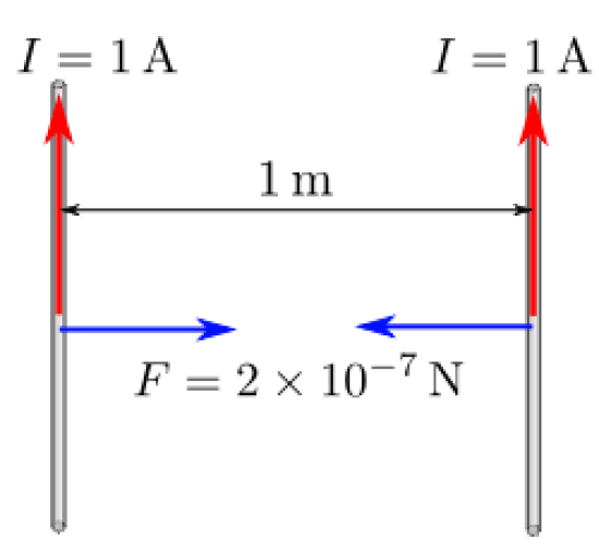 Difference Between Ampere and Coulomb
