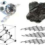 Difference Between Allotrope and Isomer