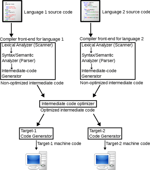 Difference Between Machine Dependent and Machine Independent Code Optimization