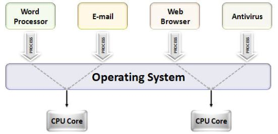 Key Difference Between Multithreading and Multitasking