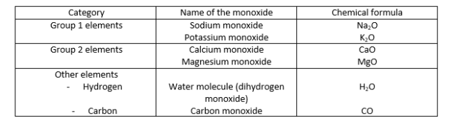 Difference Between Monoxide and Dioxide_Figure 2