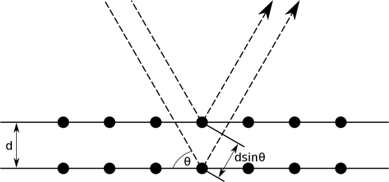 Difference Between Bragg and Laue Diffraction