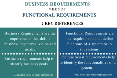 Difference Between Business Requirements and Functional Requirements_Comparison Summary