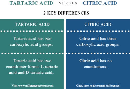 Difference Between Tartaric Acid and Citric Acid - Comparison Summary