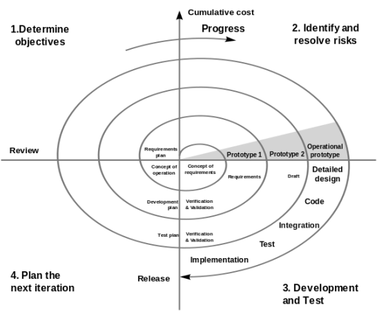 Key Difference Between Waterfall and Spiral Model