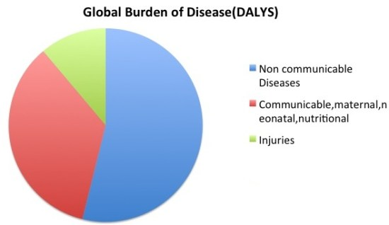 Key Difference - Communicable vs Non-Communicable Diseases