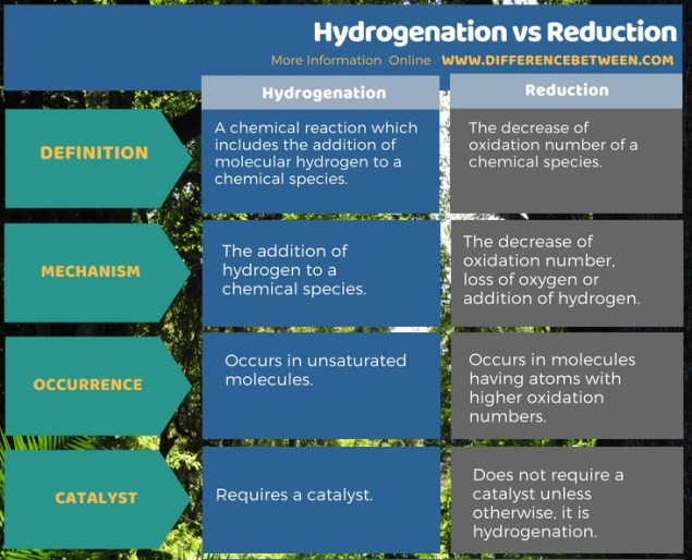 Difference Between Hydrogenation and Reduction in Tabular Form