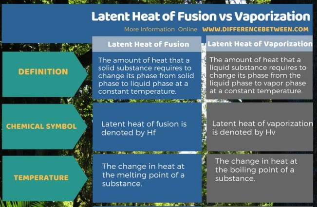 Difference Between Latent Heat of Fusion and Vaporization in Tabular Form
