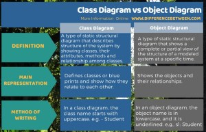 Difference Between Class Diagram and Object Diagram