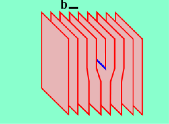 Difference Between Edge and Screw Dislocation