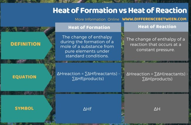 Difference Between Heat of Formation and Heat of Reaction in Tabular Form