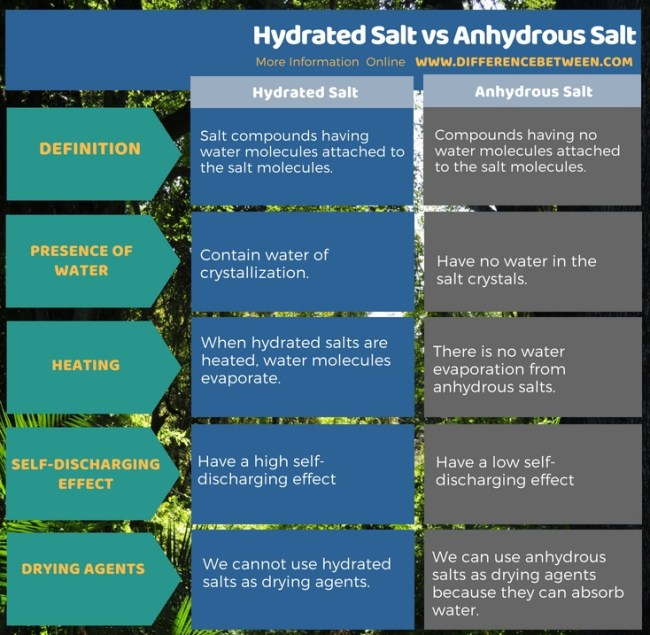 Difference Between Hydrated Salt and Anhydrous Salt in Tabular Form