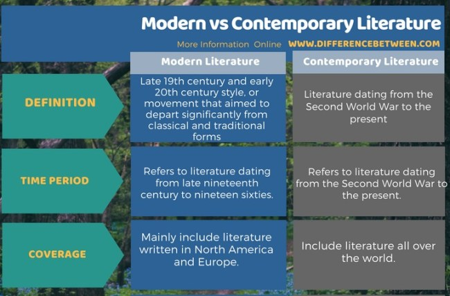 Difference Between Modern and Contemporary Literature in Tabular Form