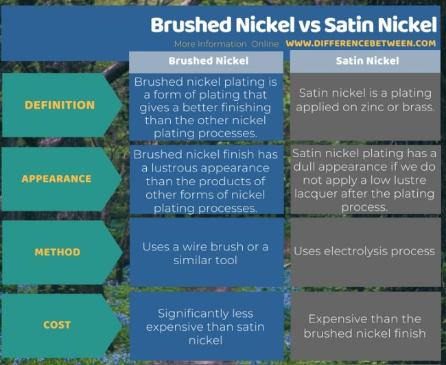 Difference Between Brushed Nickel and Satin Nickel in Tabular Form