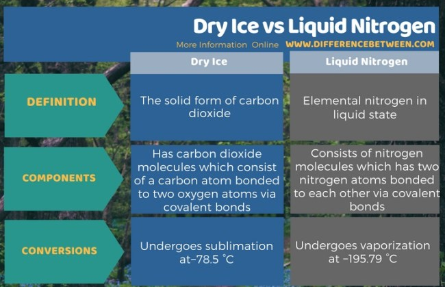 Difference Between Dry Ice and Liquid Nitrogen in Tabular Form