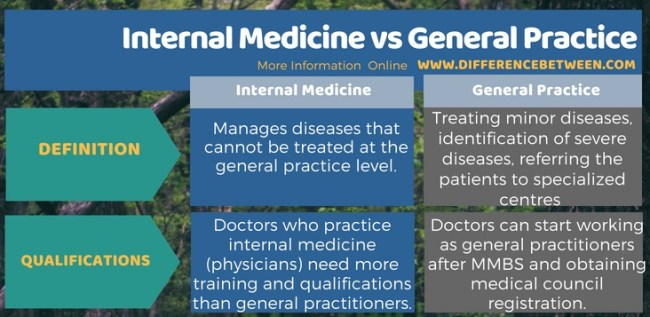 Difference Between Internal Medicine and General Practice in Tabular Form