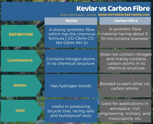 Difference Between Kevlar and Carbon Fibre in Tabular Form
