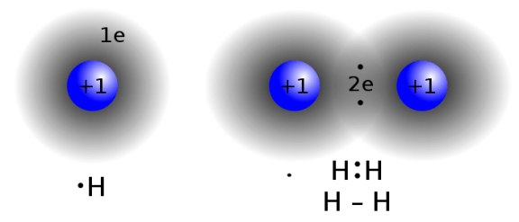 Difference Between Molecule of Element and Molecule of Compound