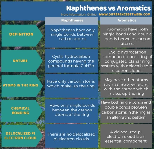 Difference Between Naphthenes and Aromatics in Tabular Form
