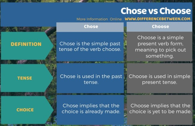Difference Between Chose and Choose in Tabular Form