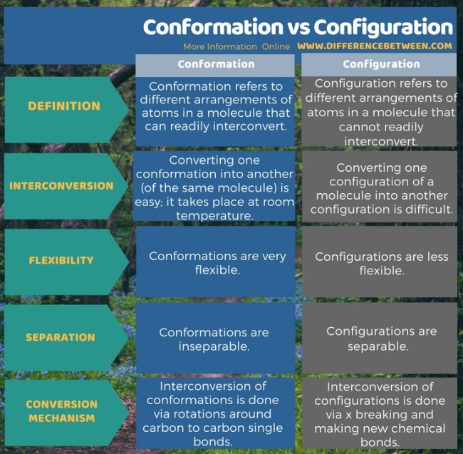 Difference Between Conformation and Configuration in Tabular Form