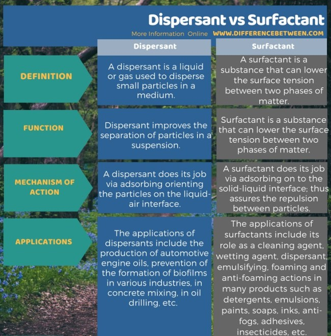 Difference Between Dispersant and Surfactant in Tabular Form