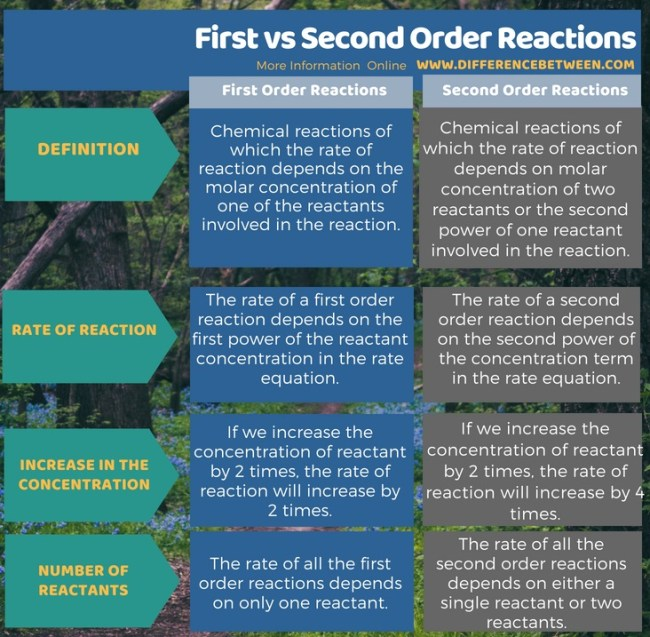Difference Between First and Second Order Reactions in Tabular Form
