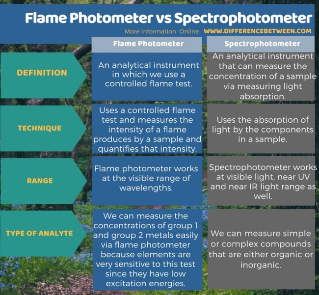 Difference Between Flame Photometer and Spectrophotometer in Tabular Form