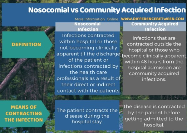 Difference Between Nosocomial and Community Acquired Infection in Tabular Form