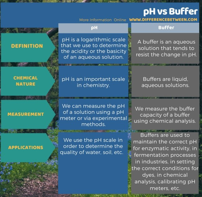 Difference Between pH and Buffer in Tabular Form