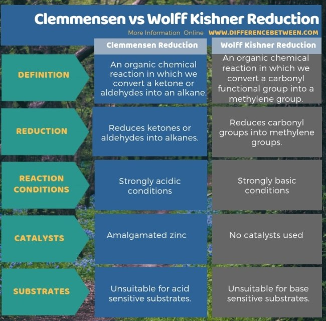 Difference Between Clemmensen and Wolff Kishner Reduction in Tabular Form