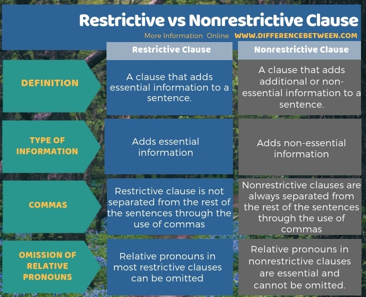 Difference Between Restrictive And Nonrestrictive Clause