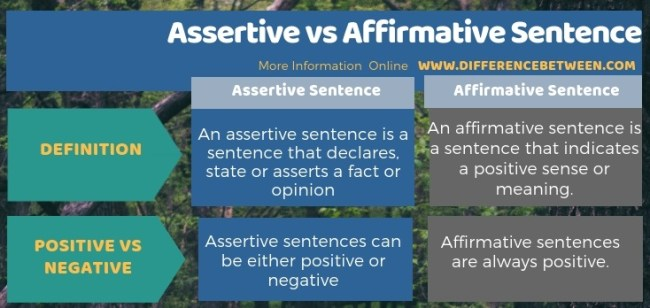 Difference Between Assertive and Affirmative Sentence in Tabular Form